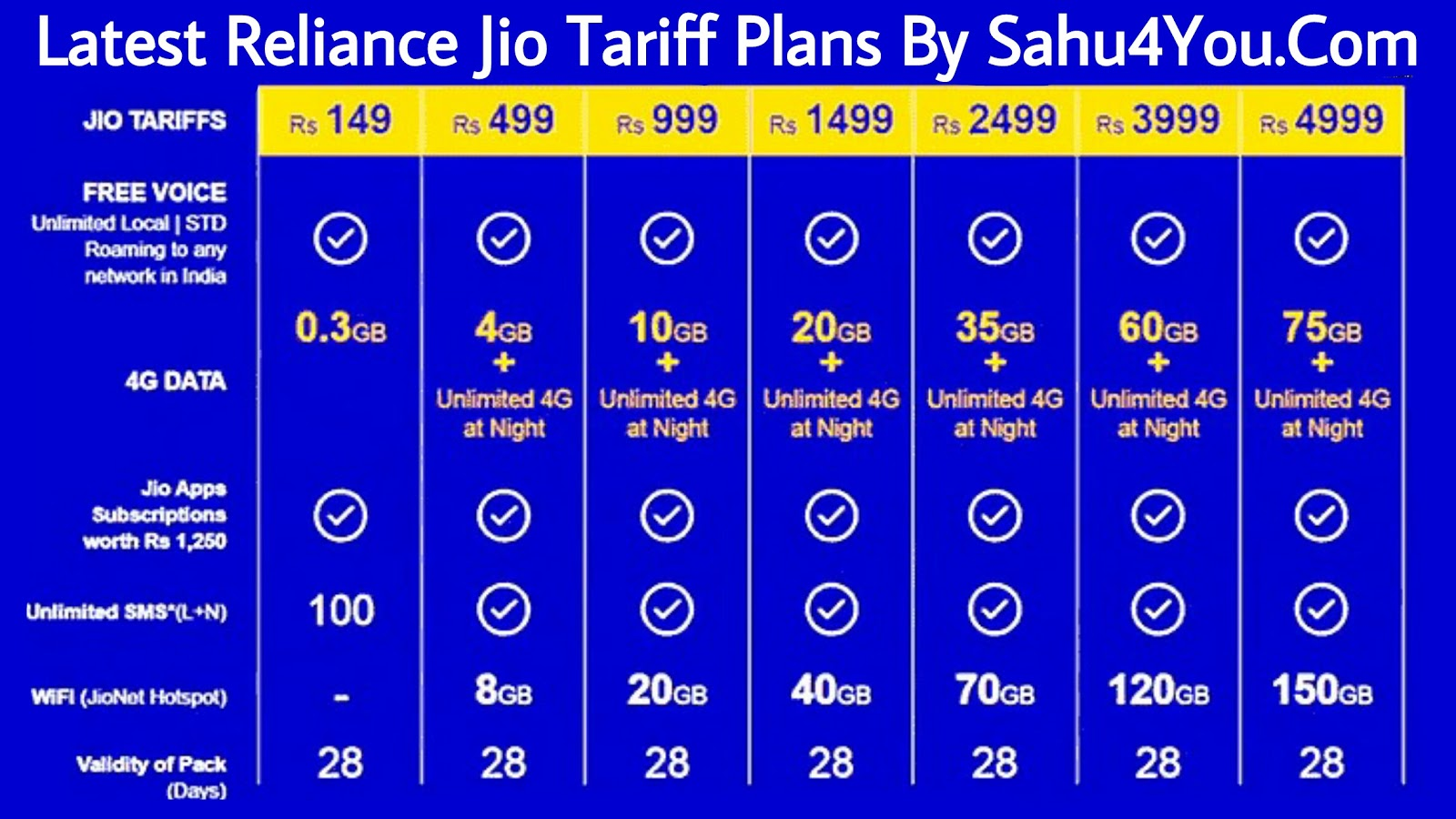Latest Reliance Jio Tariff Plans, Recharge, Internet Packs Offers
