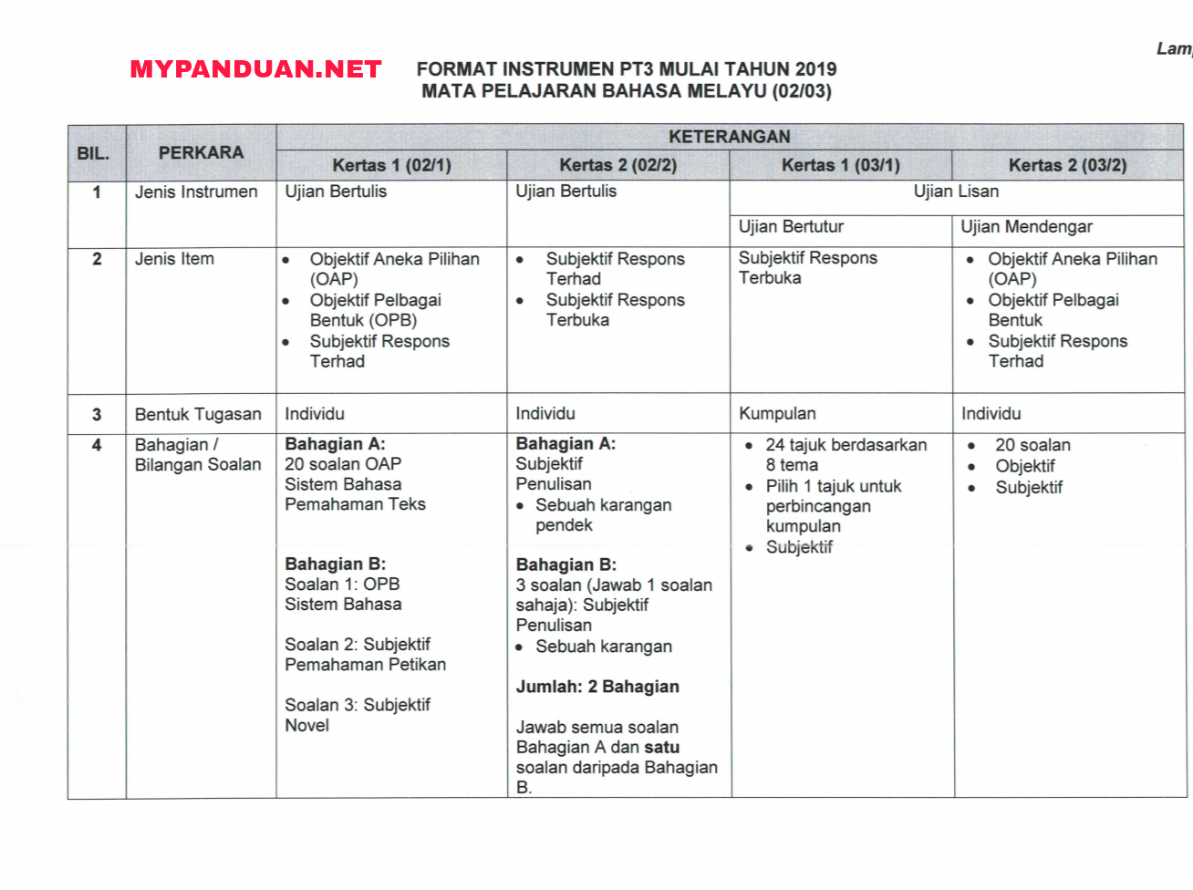 Format Baharu Peperiksaan PT3 2019 - MY PANDUAN