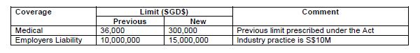 QBE Singapore New WIC Limits