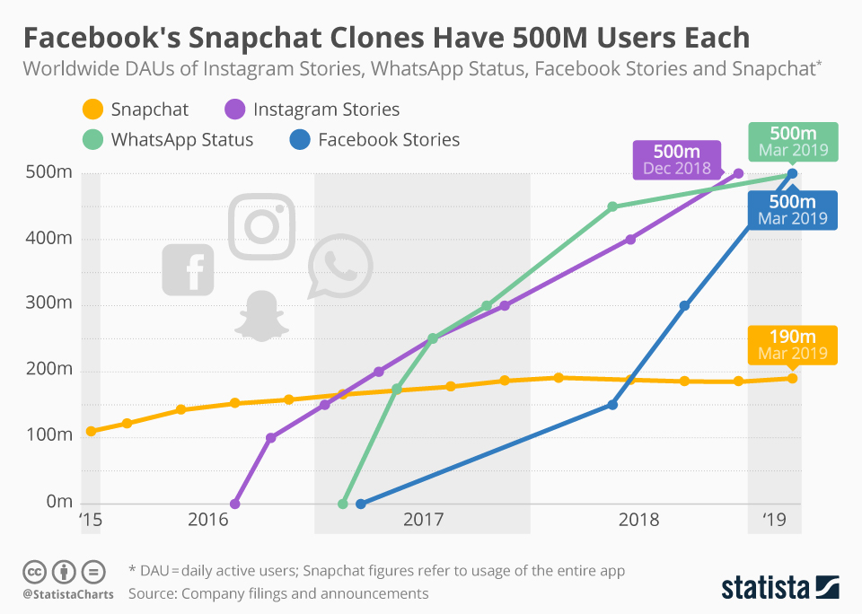 Facebook Stories Now Have 500 Million Daily Active Users