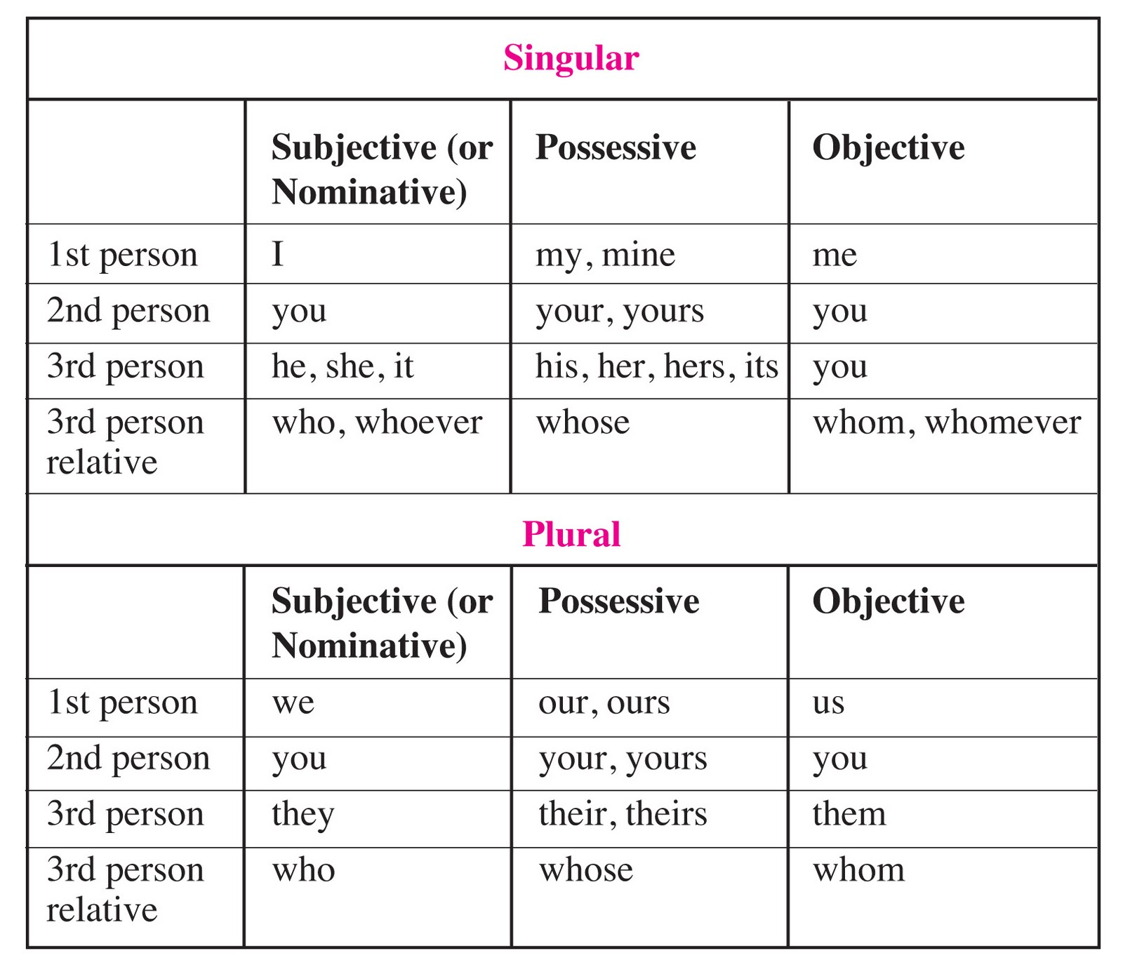 Miss Mcelroy S Classroom Blog Pronouns Chart Memorize