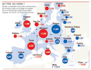 Coût de l'Union européenne