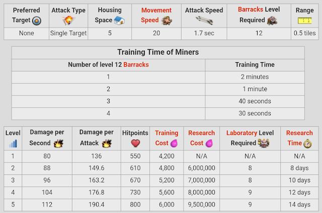 Miner Level 1-5