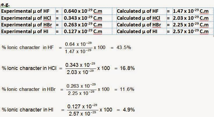 According to dipole moment percent ionic character in  bond is given as also percentage rh learnchemistrybyinamjazbispot