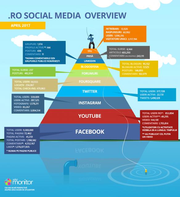 statistici social media romania aprilie 2017