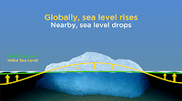 RISE AND FALL: A melting ice sheet has two effects on sea level. Diminished gravitational attraction lowers the sea near an ice sheet. At the same time, water flowing into the ocean raises it. So if the Greenland ice sheet collapsed into the sea, the melt water would dramatically raise global sea levels. But nearby countries would see sea levels dip. (Credit: Graphic by Simon Werdmuller, courtesy of Maureen Raymo) Click to Enlarge.