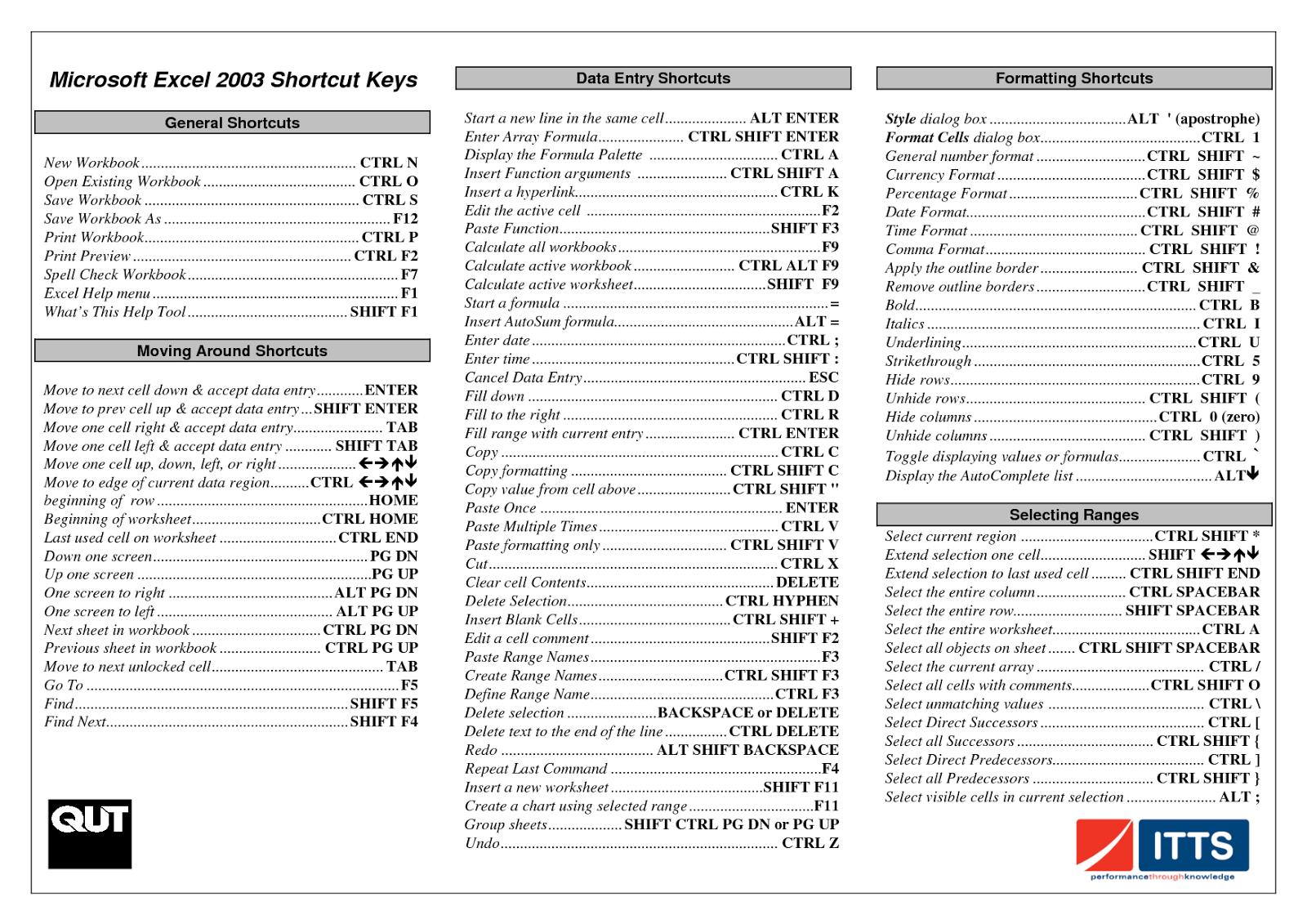 Tekno Blog Tips Dan Trik Shortcut Di Microsoft Excel