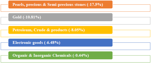 Major commodity groups of import showing negative growth in February 2019