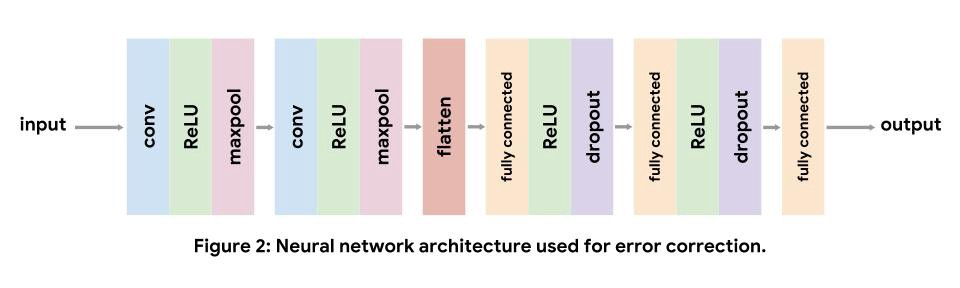 Neural network architecture used for error correction