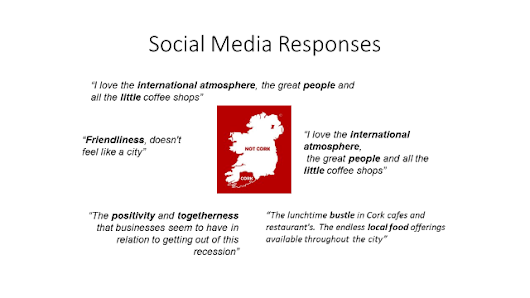 The Cork region Brand Strategy - Assessing Opinion & Messaging