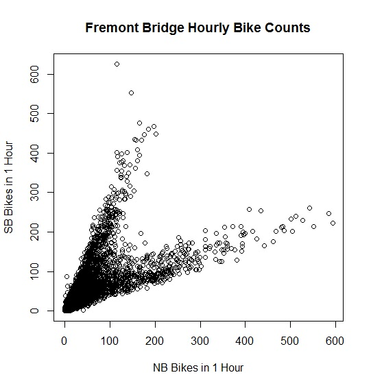 Fun with Fremont Bridge Bicyclists