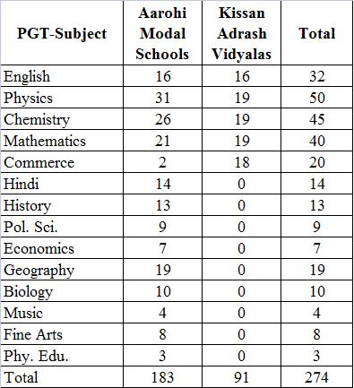 image : HSSPP PGT Vacancy Details - Aarohi Model & Kisaan Adarsh Vidyalaya @ TeachMatters