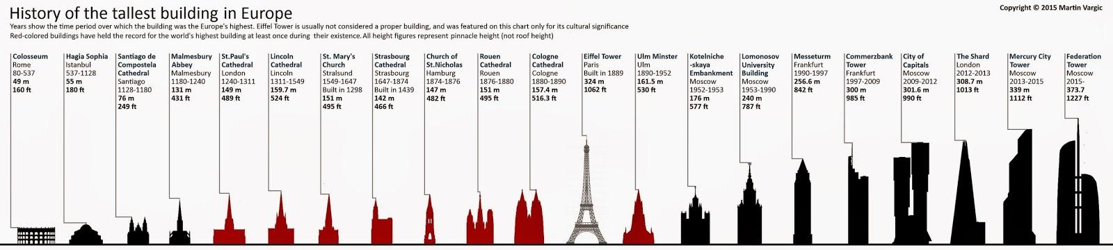 Las construcciones más altas de Europa. Las construcciones más altas del mundo