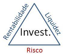 influência da rentabilidade, liquidez e risco nos investimentos