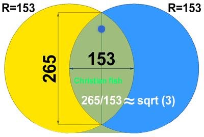 Vesica Pisces 153
