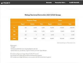 Jumlah Perguruan Tinggi Negeri (PTN) dan Perguruan Tinggi Swasta (PTS) di Indonesia Tahun 2018