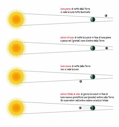 eclissi sole scuola primaria