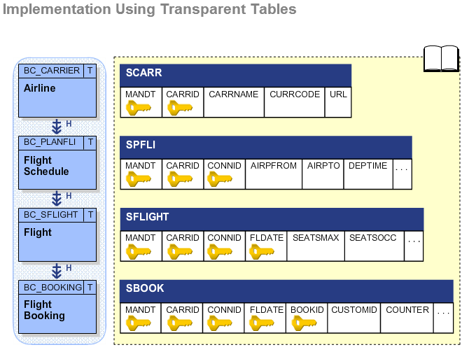SapSystemsOfReza: TAW10 - DATA MODELING AND DATA RETRIEVAL