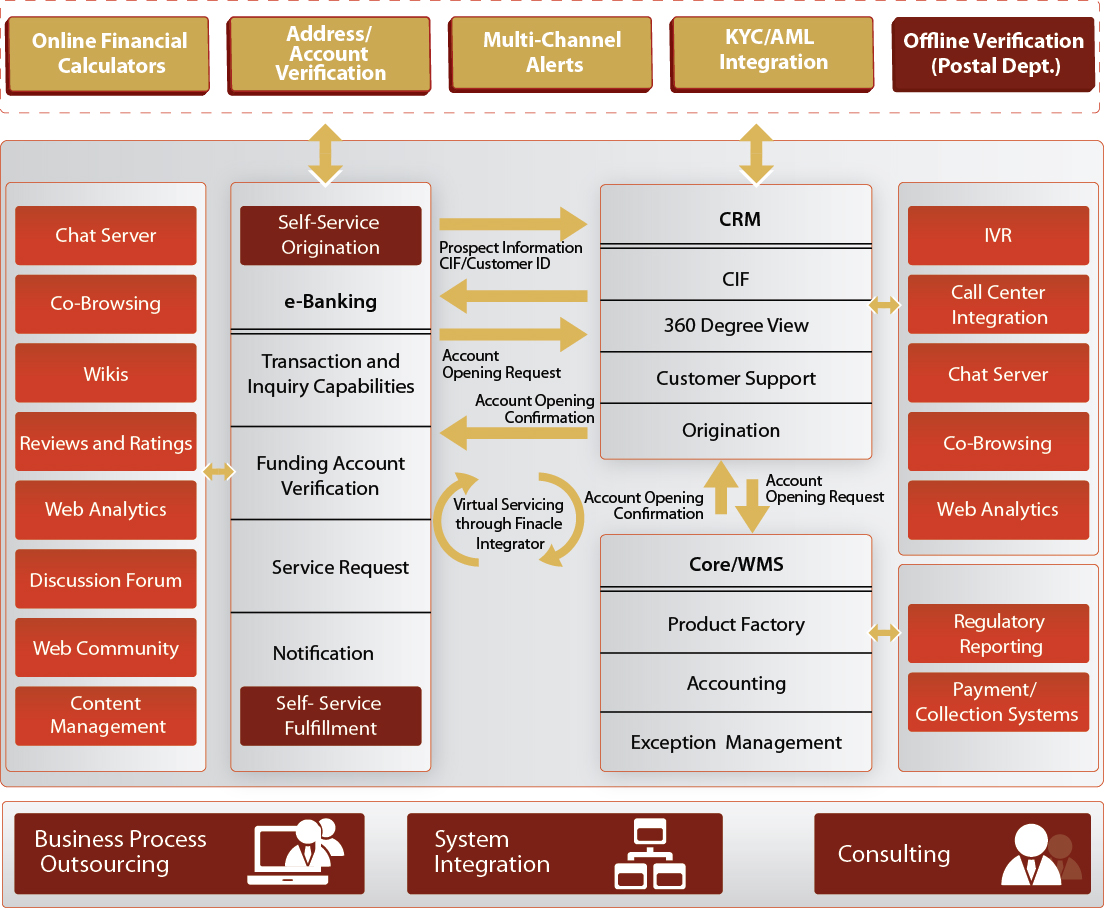 Software Architecture Diagrams  Finacle