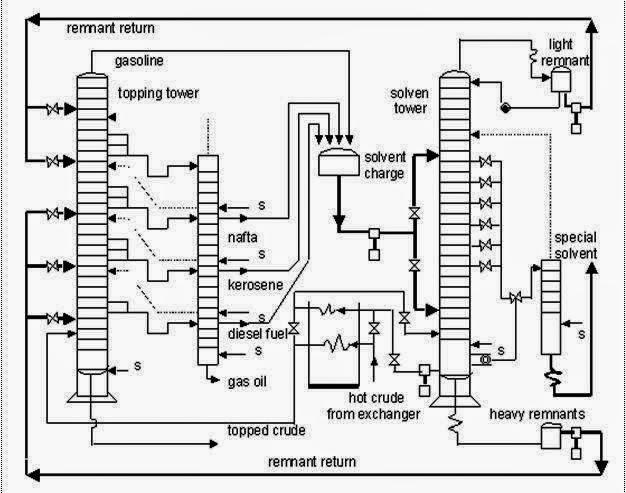 Diagram Blog, Diagram Alir Sederhana, Diagram Indtrumentasi Teknik Kimia