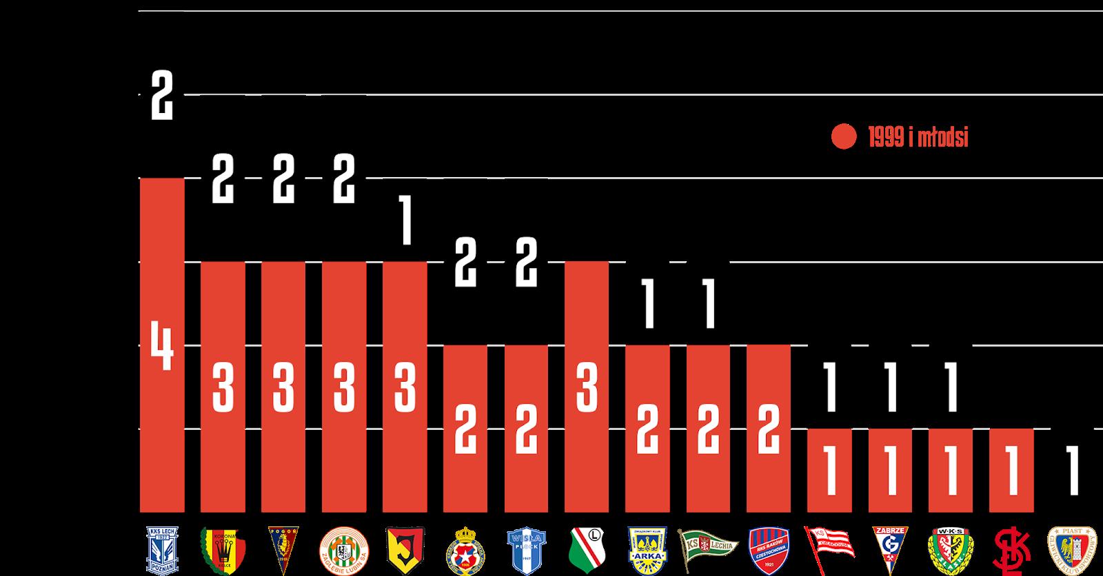 Młodzieżowcy w 35. kolejce PKO Ekstraklasy<br><br>Źródło: Opracowanie własne na podstawie ekstrastats.pl<br><br>graf. Bartosz Urban