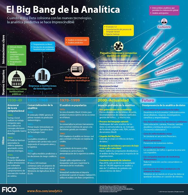 Infografía del Big Ban de la Analítica de Datos