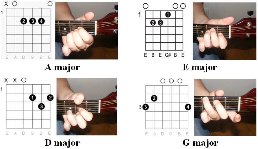 Guitar easiest guitar tabs : Guitar : easy guitar tabs to learn Easy Guitar Tabs plus Easy ...