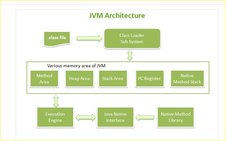 Sathish's Blog: JVM