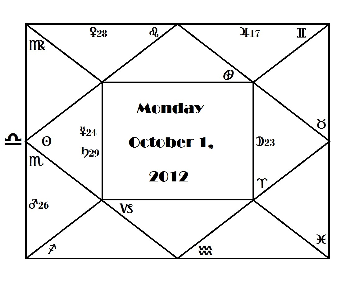 Astrology Forecast For The Week Of October 15th Weekly – Fondos de