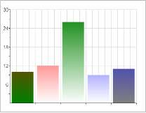 RGraph Bar Chart and color