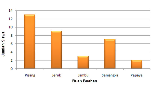 Buah Buahan Indonesia