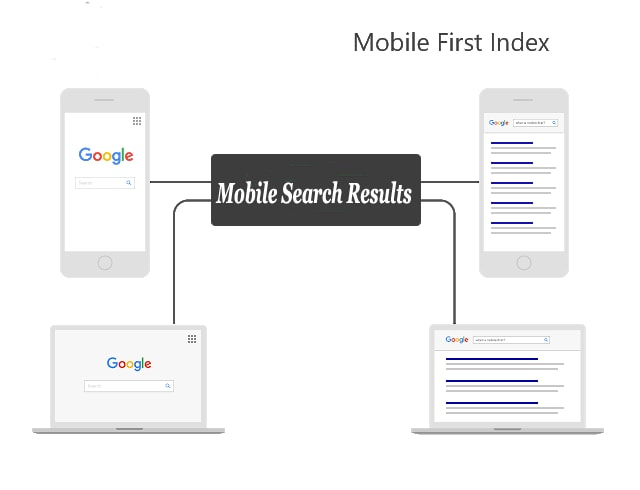 SEO 2018 Mobile-First Index