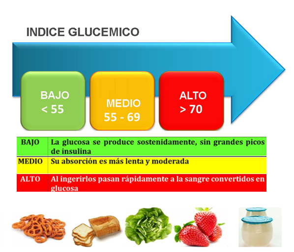 Locosxloeco qu es el indice gluc mico de los alimentos - Alimentos bajos en glucosa ...