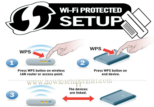 Driver Download: HP Printer Setup Instructions WPS Connected