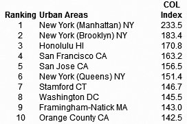 Most expensive urban areas ranking, gay news, Washington Blade