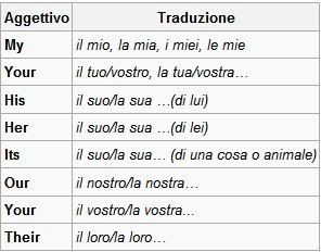 Frasi aggettivi possessivi for Traduzione da inglese a italiano