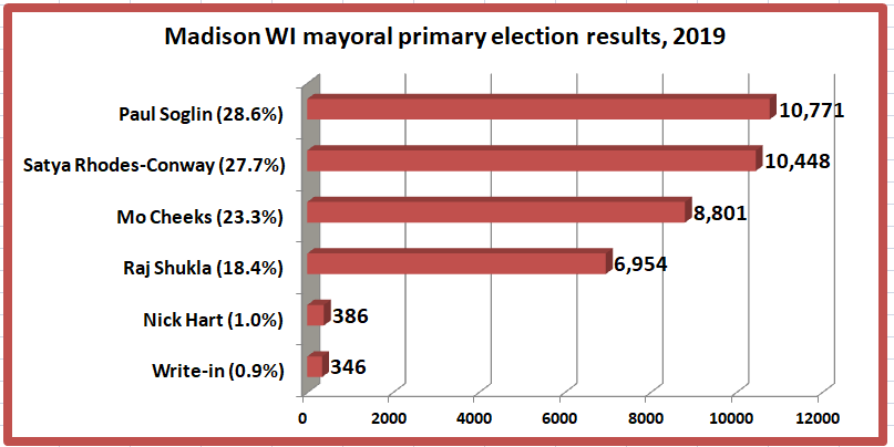 Retiring Guys Digest 2019 Madison mayoral primary election results UPDATE More fun with Bic