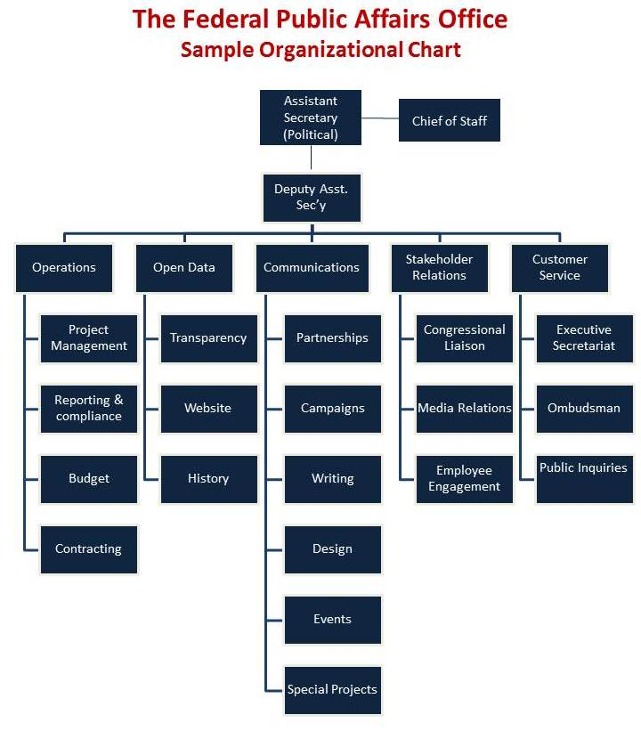 Sample Organizational Chart - Federal Public Affairs Office