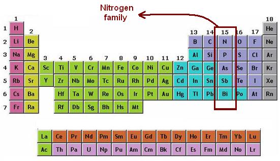 Unsur Golongan 5A (Nitrogen)