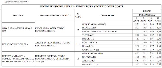 pensione integrativa recensioni