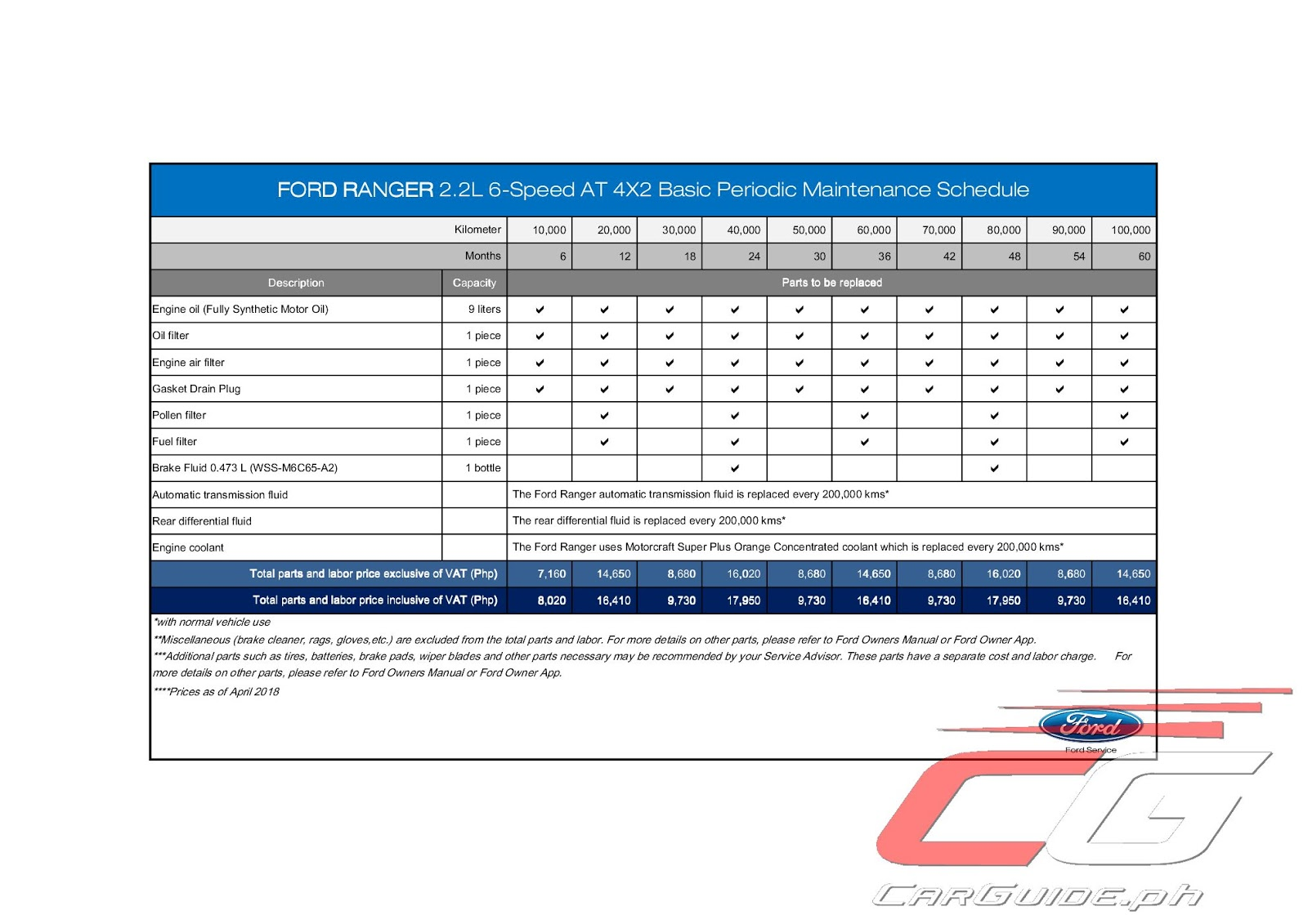 Ford Ranger PMS Costing: