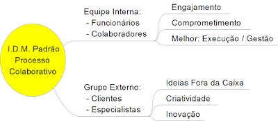 IDM Innovation Decision Mapping - Planejamento de Mudanças Processo Colaborativo