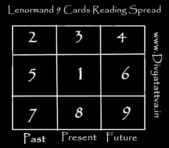 Lenormand Oracles, Lenormand reading, Lenormand card reader
