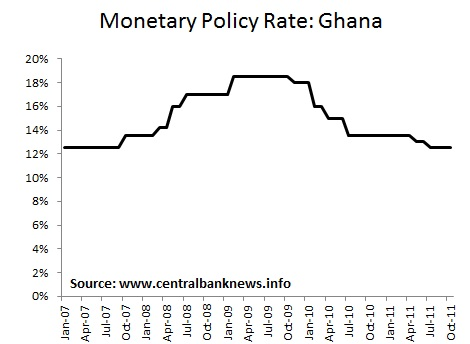 Bank of ghana forex rate