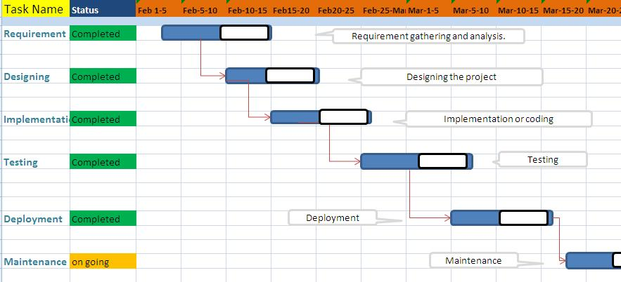 MIT India Tech Blog: Gantt chart and PERT Chart