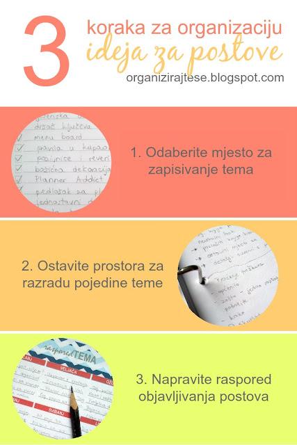 Organizacija ideja za postove