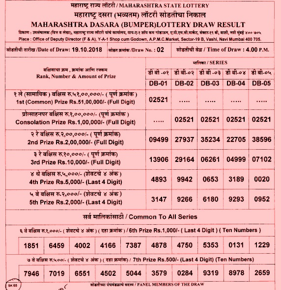 Maharashtra Rajya Lottery Result Related Keywords & Suggestions