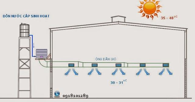 Nguyên lý giảm nhiệt độ của máy làm mát nhà xưởng