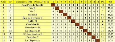 Clasificación final por orden de puntuación del Campeonato de Catalunya Promoción 3ª Grupo XII 1985
