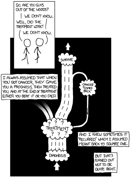 Movin' Meat: xkcd and Breast Cancer